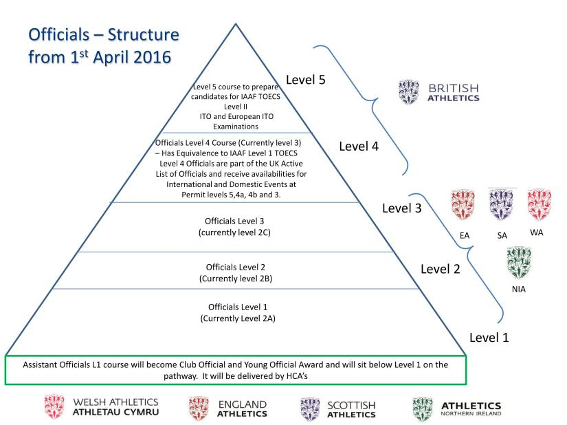 Officials-Structure-Large